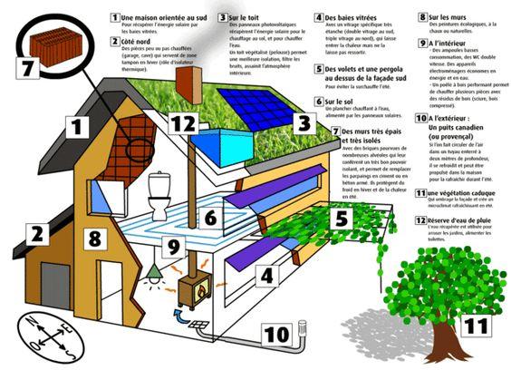 sch ma maison bioclimatique ici l 39 habis. Black Bedroom Furniture Sets. Home Design Ideas