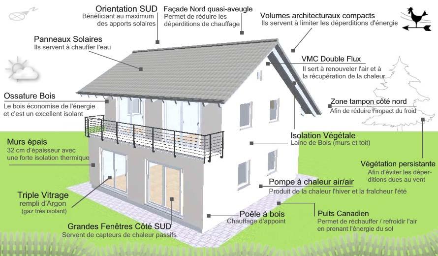 Une sch ma maison bioclimatique l 39 habis for Www conception de la maison