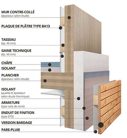 construction bois l 39 habis. Black Bedroom Furniture Sets. Home Design Ideas